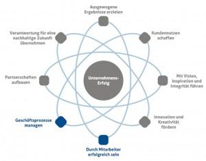 Die Dimensionen der Business Excellence nach dem EFQM-Modell
