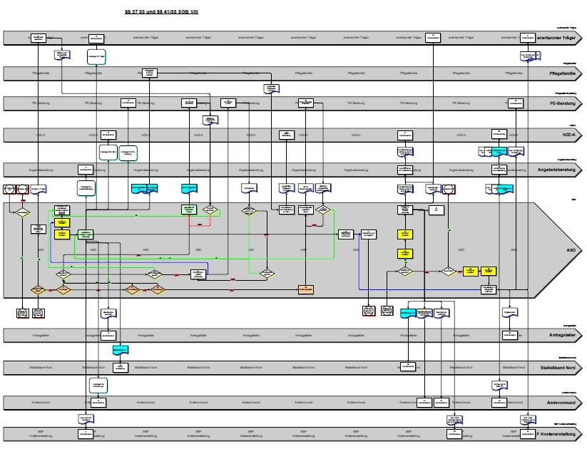 Darstellung Prozess nach der Optimierung